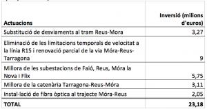 Quadre de millores que preveu el pla de Territori i Sostenibilitat.
